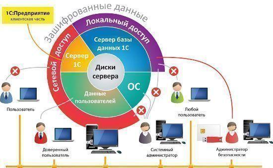 Disk Server - схема работы